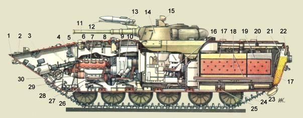 БМП-1. Схема внутренней