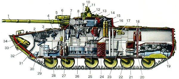 На схеме БМП-3 цифрами