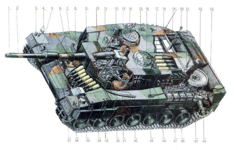 Компоновочная схема Леопарда 2 1-зеркало для выверки прицела наводчика; 2-120-мм гладкоствольная пушка...