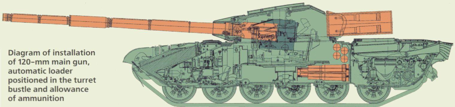 http://armor.kiev.ua/Tanks/Modern/T72-120/T72-120_diagram.jpg