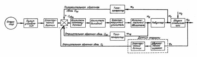 Танковый генератор схема