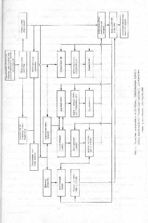 На рис.1 дана упрощенная блок-схема разработки зенитного орудия методом системного проектирования.