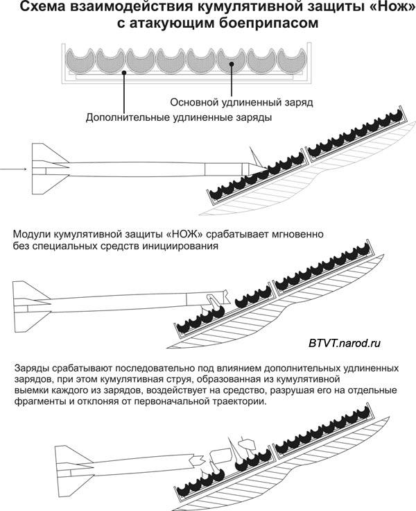 http://armor.kiev.ua/wiki/images/2/2b/Sxema.jpg